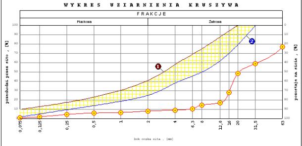 wykres uziarnienia kruszywa